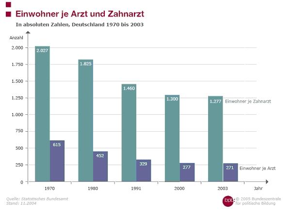 Beschreibung von Diagrammen, Tabellen und Grafiken zur ...