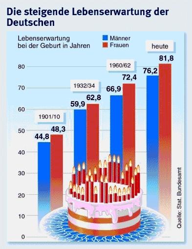 lebenserwartung grafikbeschreibung - Grafik Beschreiben Beispiel